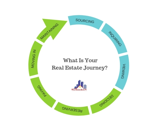 What Is Your Real Estate Journey_ FB